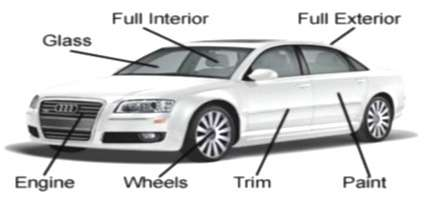 Auto Detailing vs Car Wash